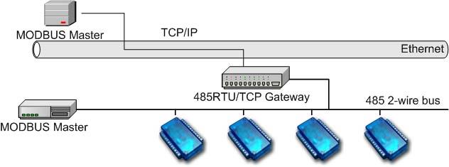 coolex digital analog pwm i o extender with modbus interface rh xdimax com Modbus Plus Cable Modbus Connection Diagram